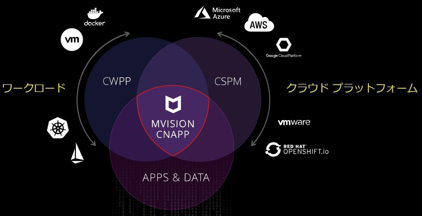 https://blogs.itmedia.co.jp/assioma/CNAPP.jpg