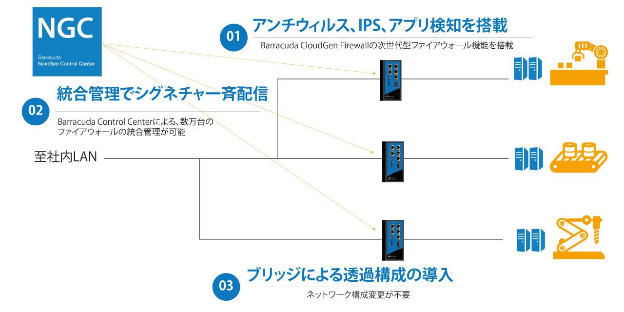 CloudGen Firewallによるブリッジでの透過構成と集中管理