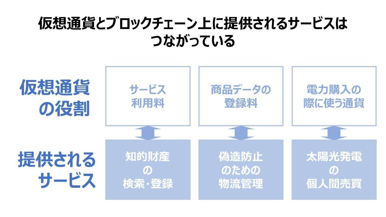 3_仮想通貨とブロックチェーンの関係.JPG