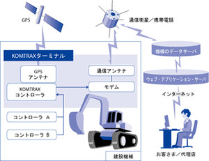 Komtrax_image01