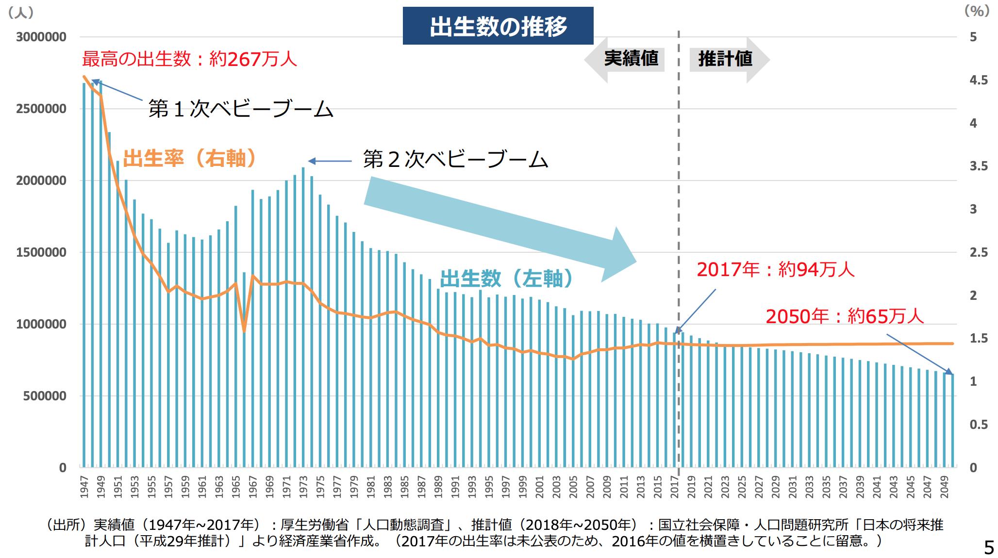 日本の2050年までの人口動態の変化:『ビジネス2.0』の視点 ...