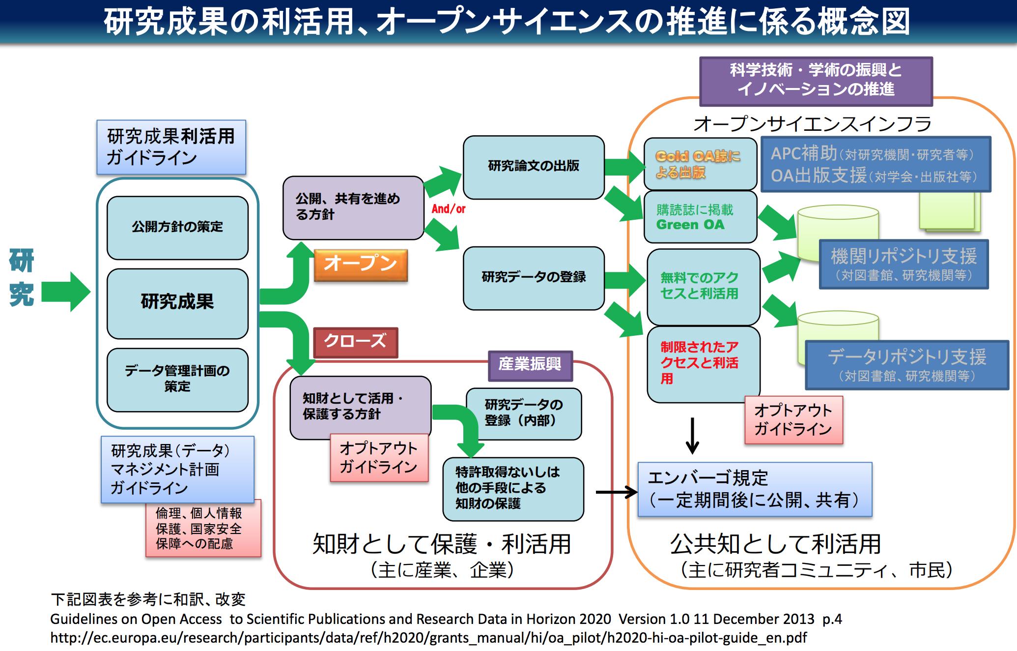 日本におけるオープンサイエンスの論点と取り組みについて:『ビジネス ...