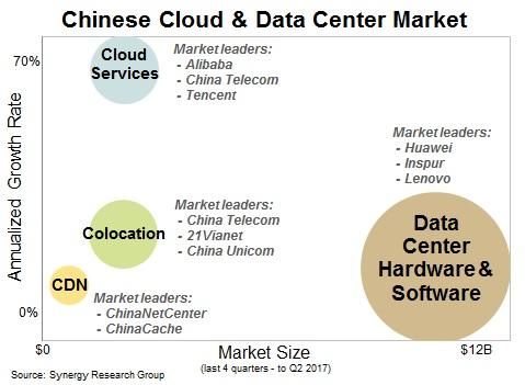 China_Cloud_DC_Q217.jpg