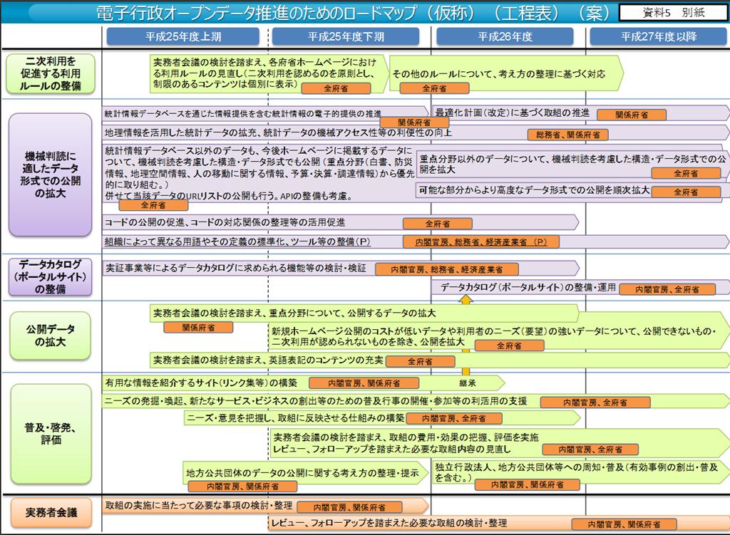 ... go.jp/jp/singi/it2/densi/dai3/siryou5b.pdf : スマホ pdf : すべての講義