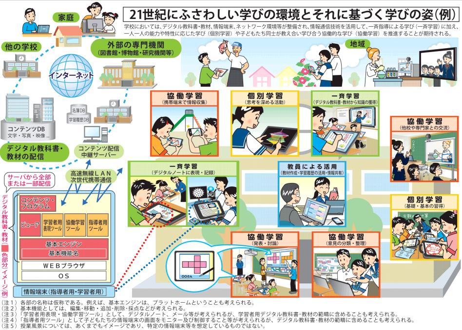 産学官等連携による広範な ... : デジタル教材 小学校 : 小学校