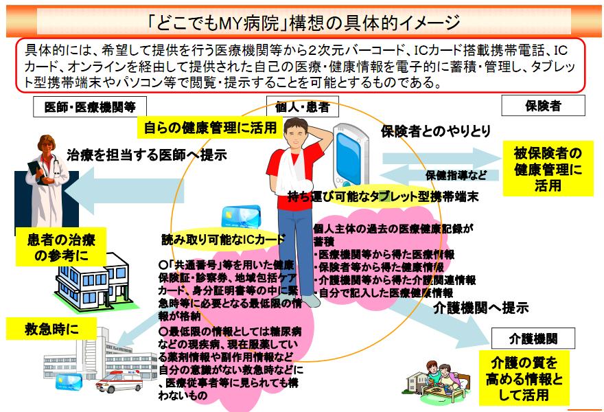 新IT戦略(4):「どこでもMY病院」構想の実現