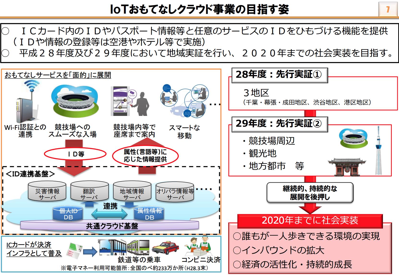 IoTおもてなしクラウド事業による都市サービスの高度化と社会実装イメージ