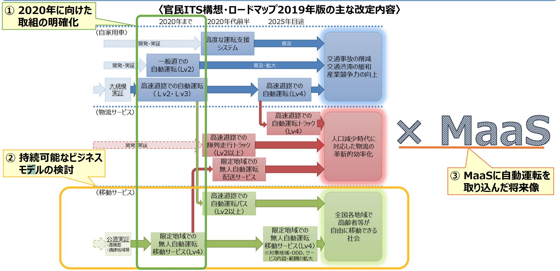 官⺠ITS構想・ロードマップ2019年版の主な改定内容