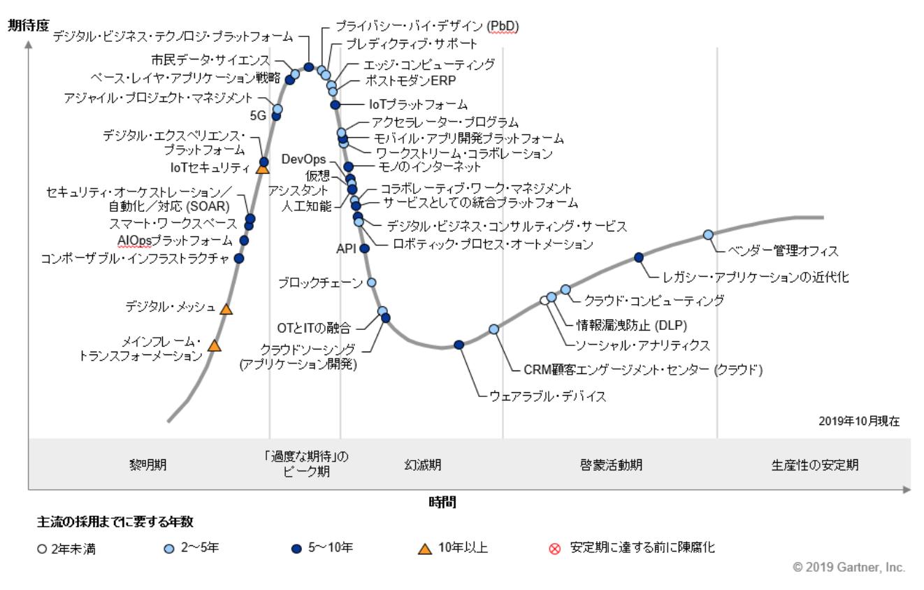 「過度な期待のピーク期」は5G、市民データサイエンス、デジタル・ビジネス・テクノロジ・プラットフォーム、AIやブロックチェーンは幻滅期に 〜日本におけるテクノロジのハイプ・サイクル:2019年