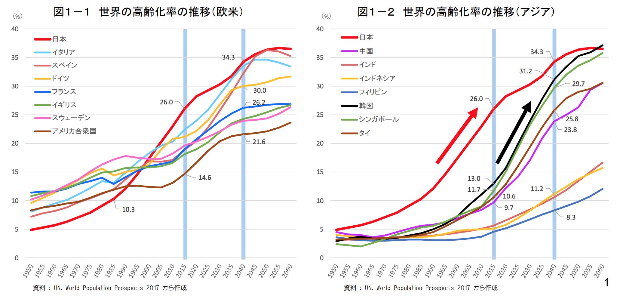 推移 人口 世界 の 世界の人口ランキング