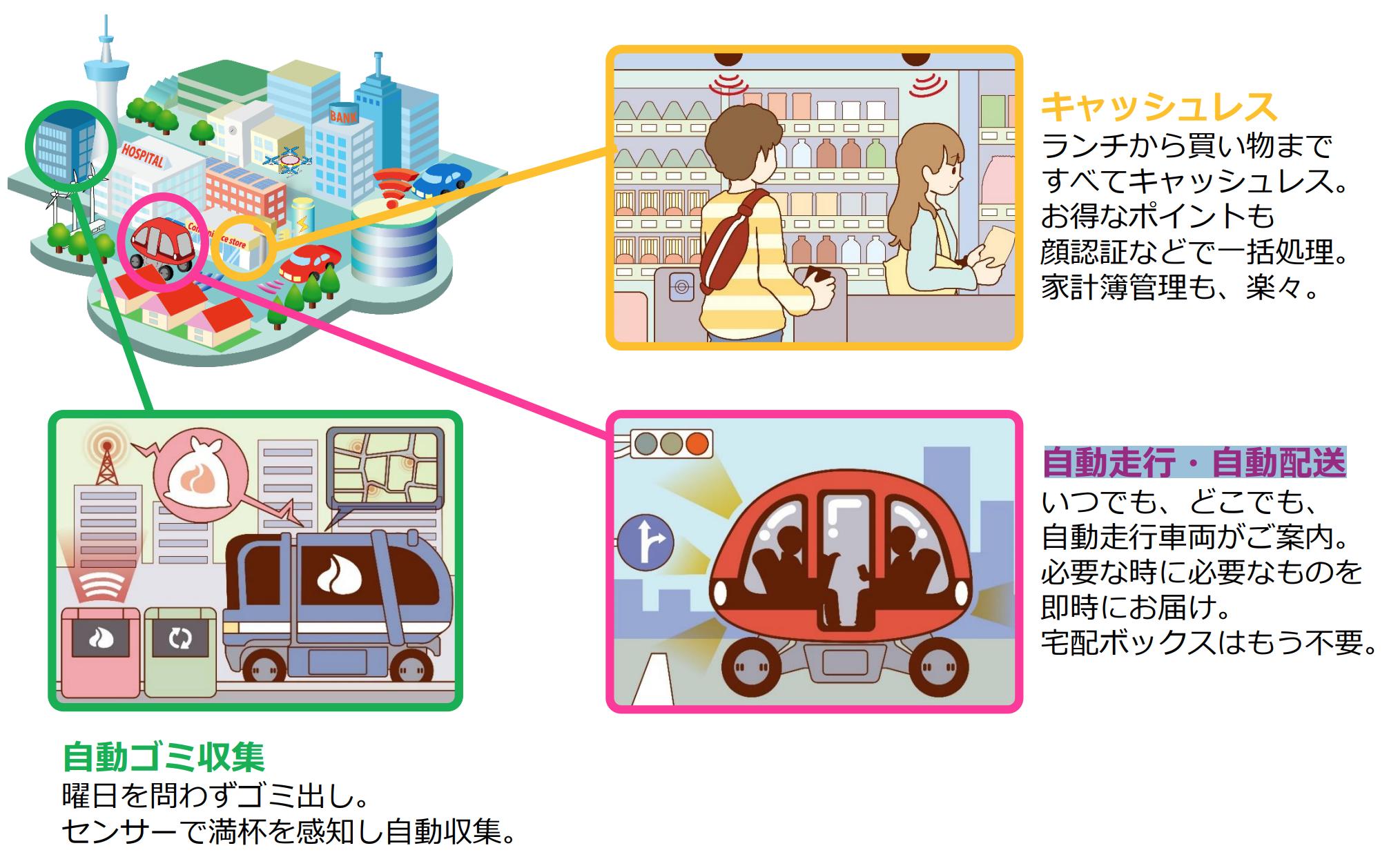 「スーパーシティ」構想実現に向けた実装技術と支える仕組み