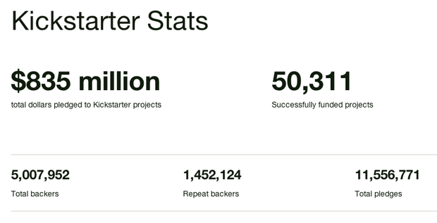 Kickstarter_stats