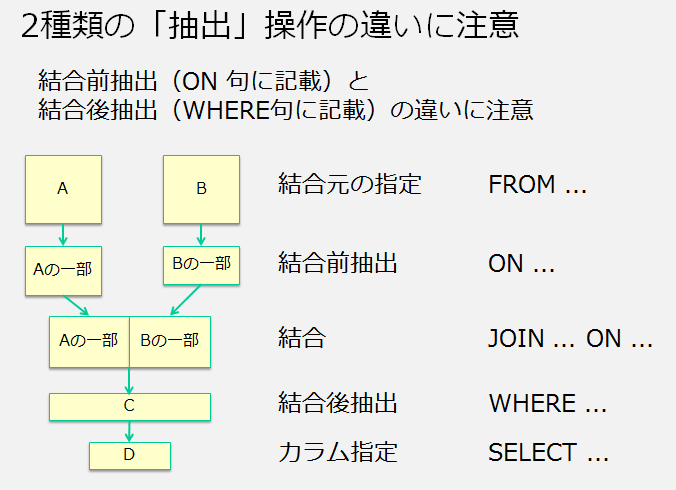 http://blogs.itmedia.co.jp/doc-consul/2015-1102-5.PNG