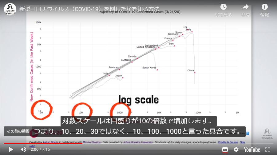 https://blogs.itmedia.co.jp/emie/logscale.png