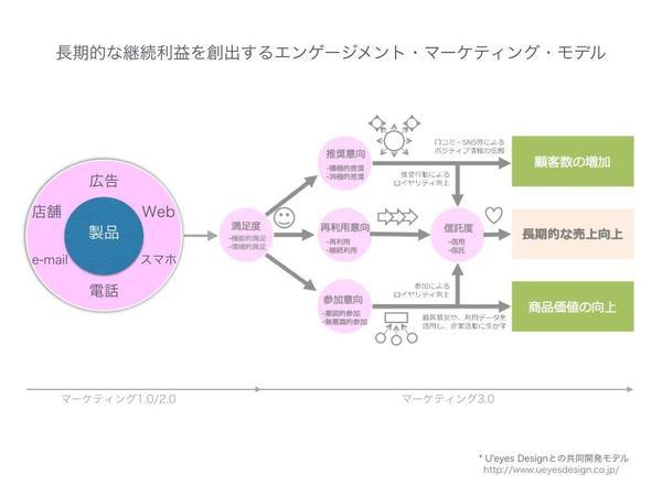 エンゲージメントモデル.001.jpg