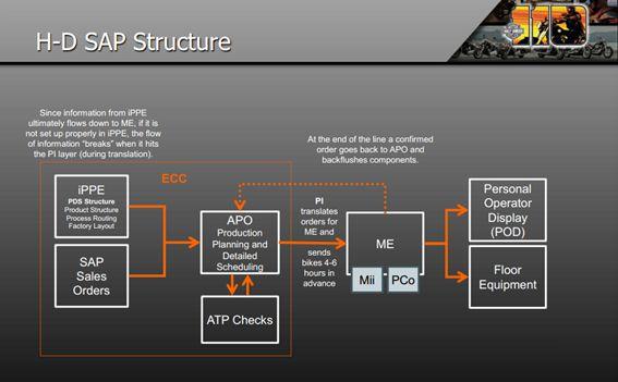 H-D SAP Structure.jpg