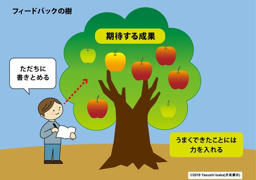 フィードバックの樹「日々」.png