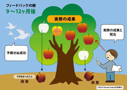 フィードバックの樹「一定期間経過後の検証」.png