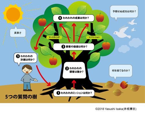 5つの質問の樹(井坂康志様).pngのサムネイル画像のサムネイル画像