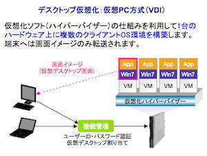 仮想PC方式(VDI)