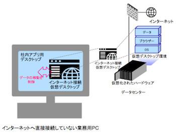インターネット接続環境の仮想化