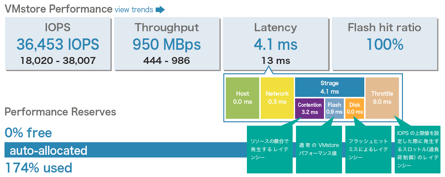 http://blogs.itmedia.co.jp/hatori/latency_visualization2.png