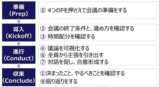 (配布)会議ファシリテーション(8つの基本動作)_v8.jpg