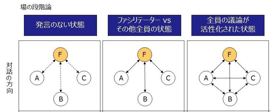 再編成中:セッションファシリテーション(9つの基本動作)_v4.5.jpg