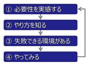 4段サイクル.jpg
