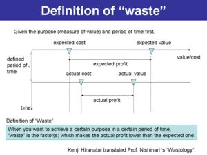 Wasteology