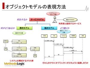 オブジェクトモデルの表現