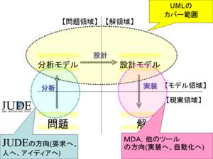 JUDE-UML-Vision