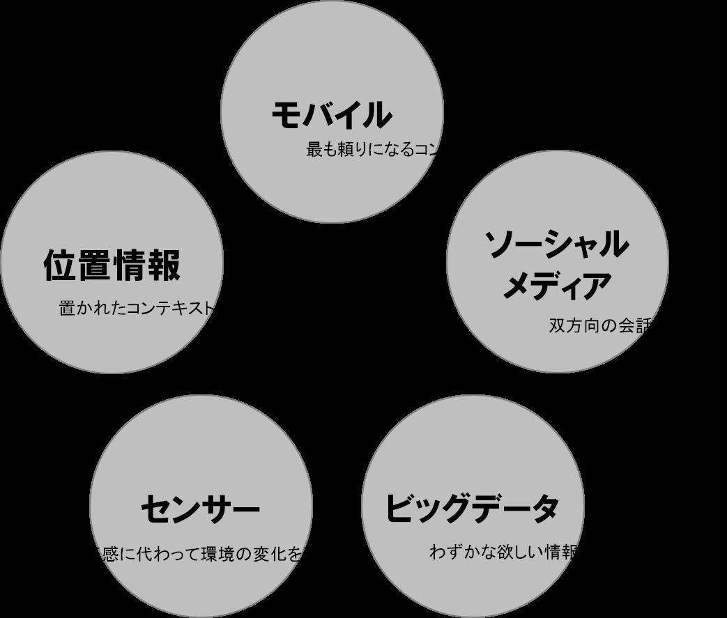 5つのフォース.png