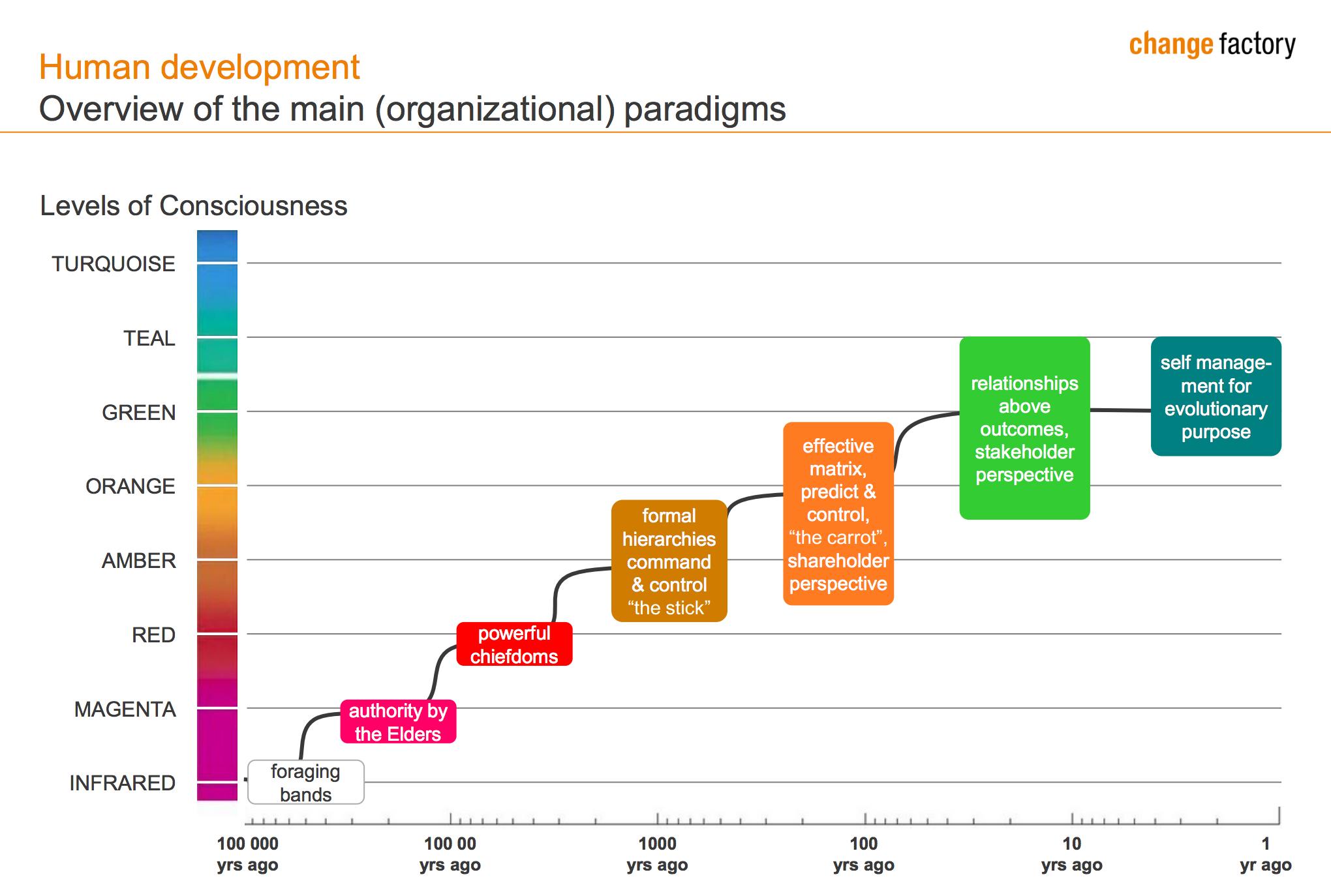 https://blogs.itmedia.co.jp/honjo/Human-Development-Reinventing-Organizations-chart-800x539.png%20%281%29.png