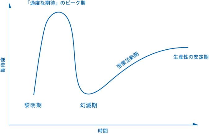 http://blogs.itmedia.co.jp/honjo/HypeCyclePlane.jpg
