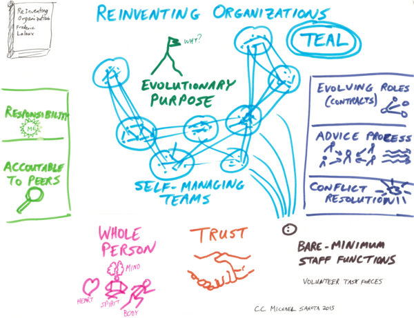 Reinventing-Organizations-Teal.png
