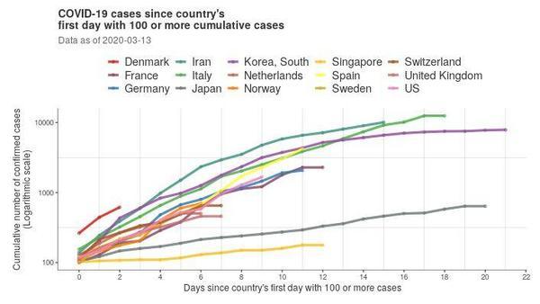 コロナ 世界 グラフ