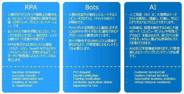 itm-RPA_Bots_AI.JPG