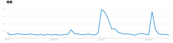 screenshot-trends.google.co.jp-2018.12.14-13-32-56.png