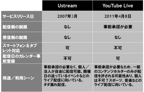 Ustream_vs_iphone_3