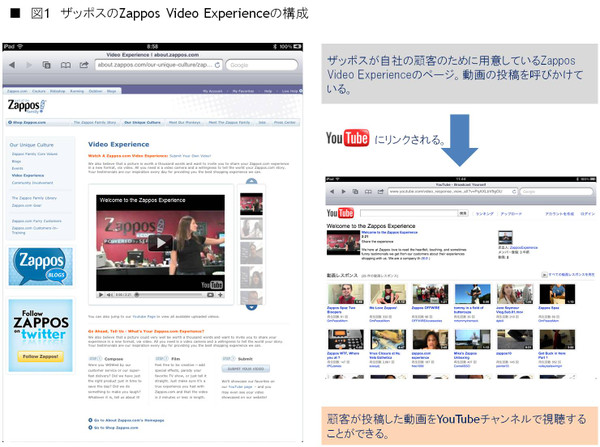 1zappos_video_experience
