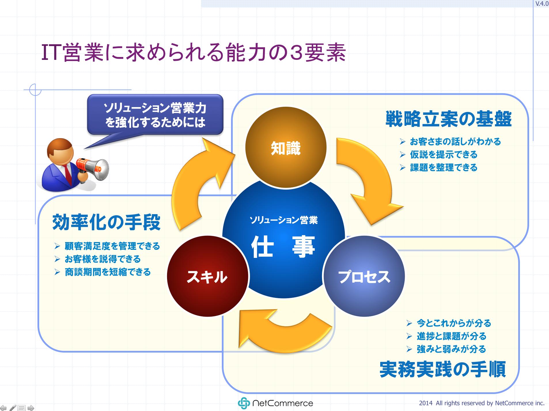 ソリューション営業に求められる能力の3要素(1/4):IT ...