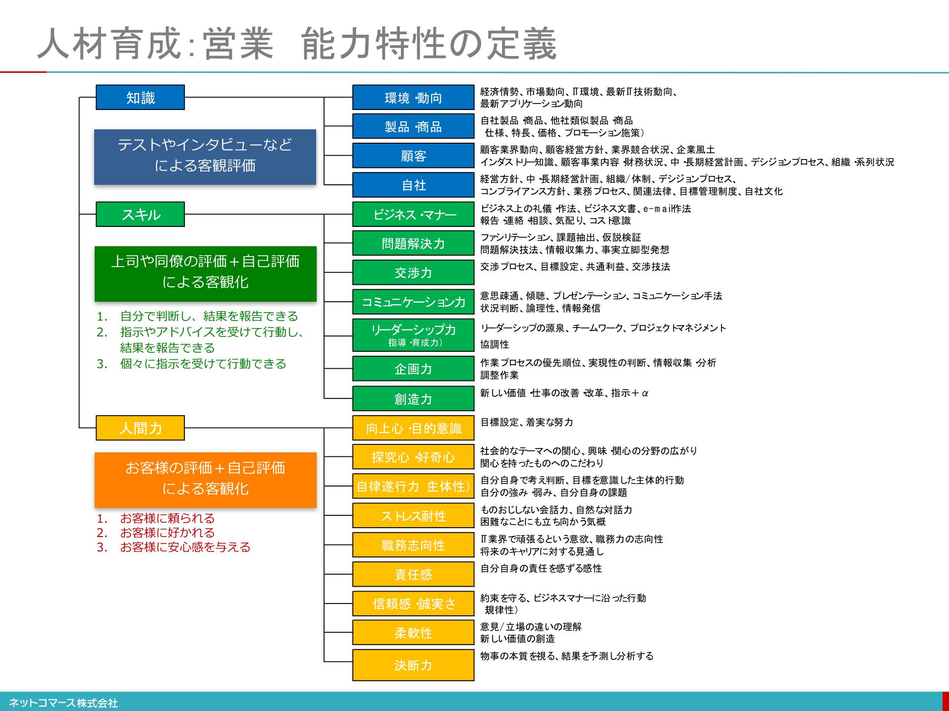 【図解】コレ1枚でわかる営業力の定義:ITソリューション塾 ...