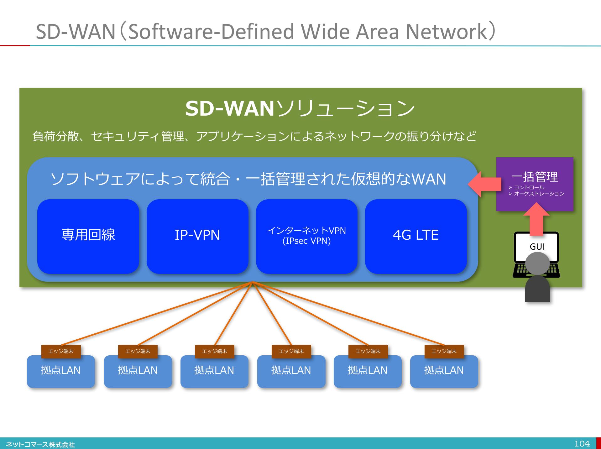 図解】コレ1枚でわかるSD-WAN(改訂版):ITソリューション塾 ...