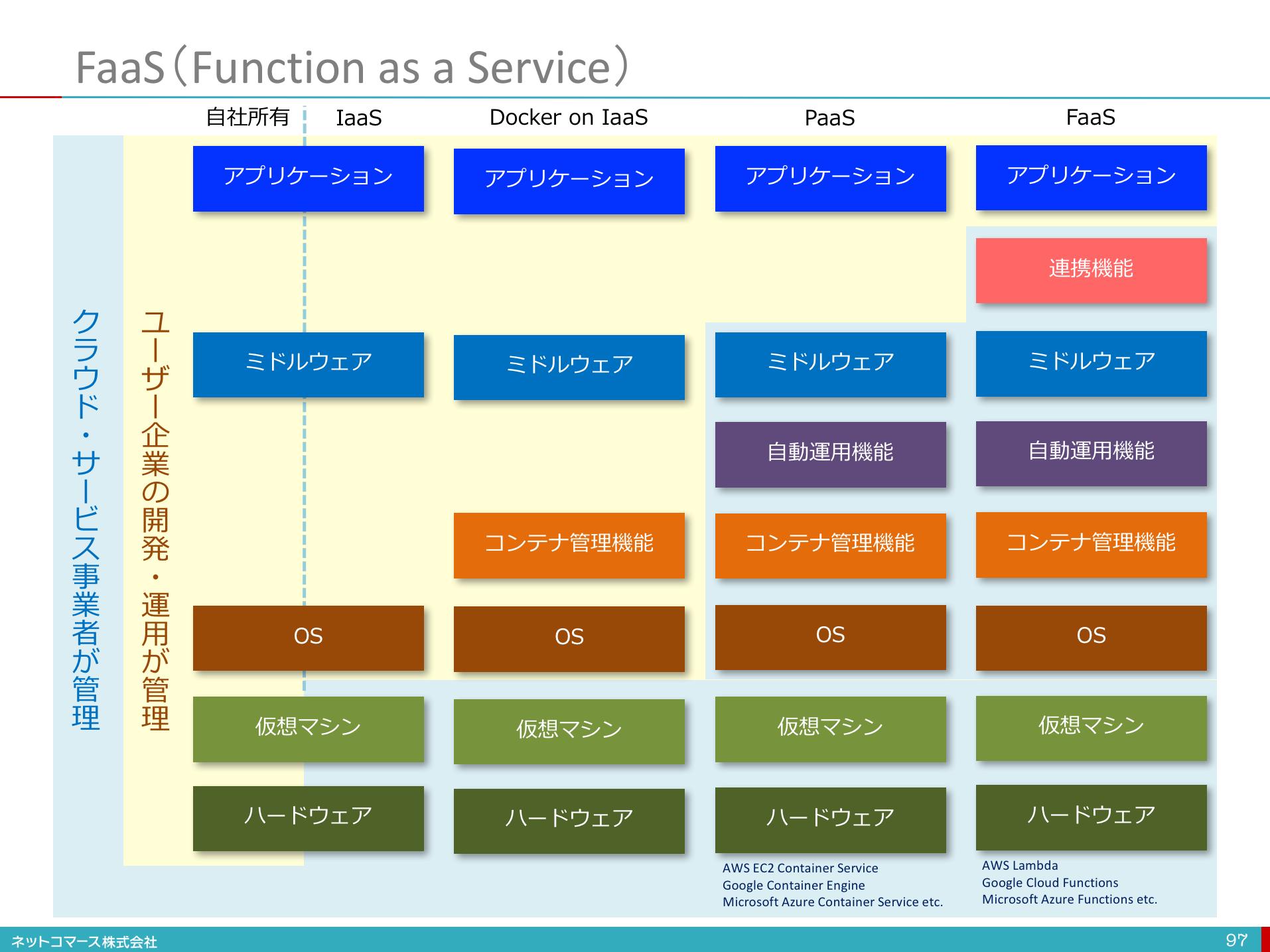 【図解】コレ1枚でわかるサーバーレスとFaaS