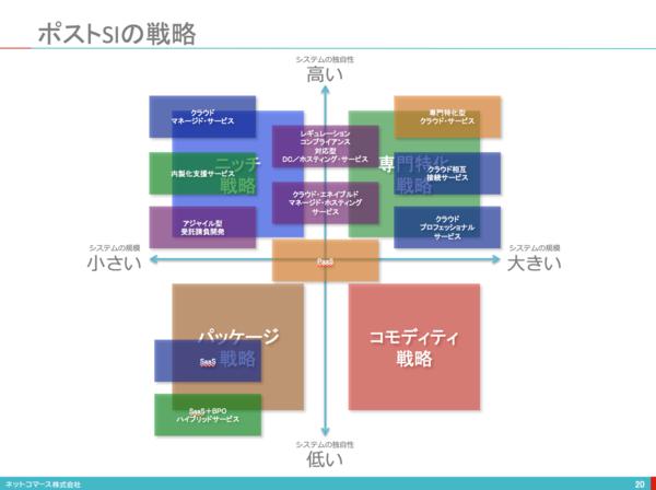 日本IBM/CognitiveとCloudを活用して、クライアン …