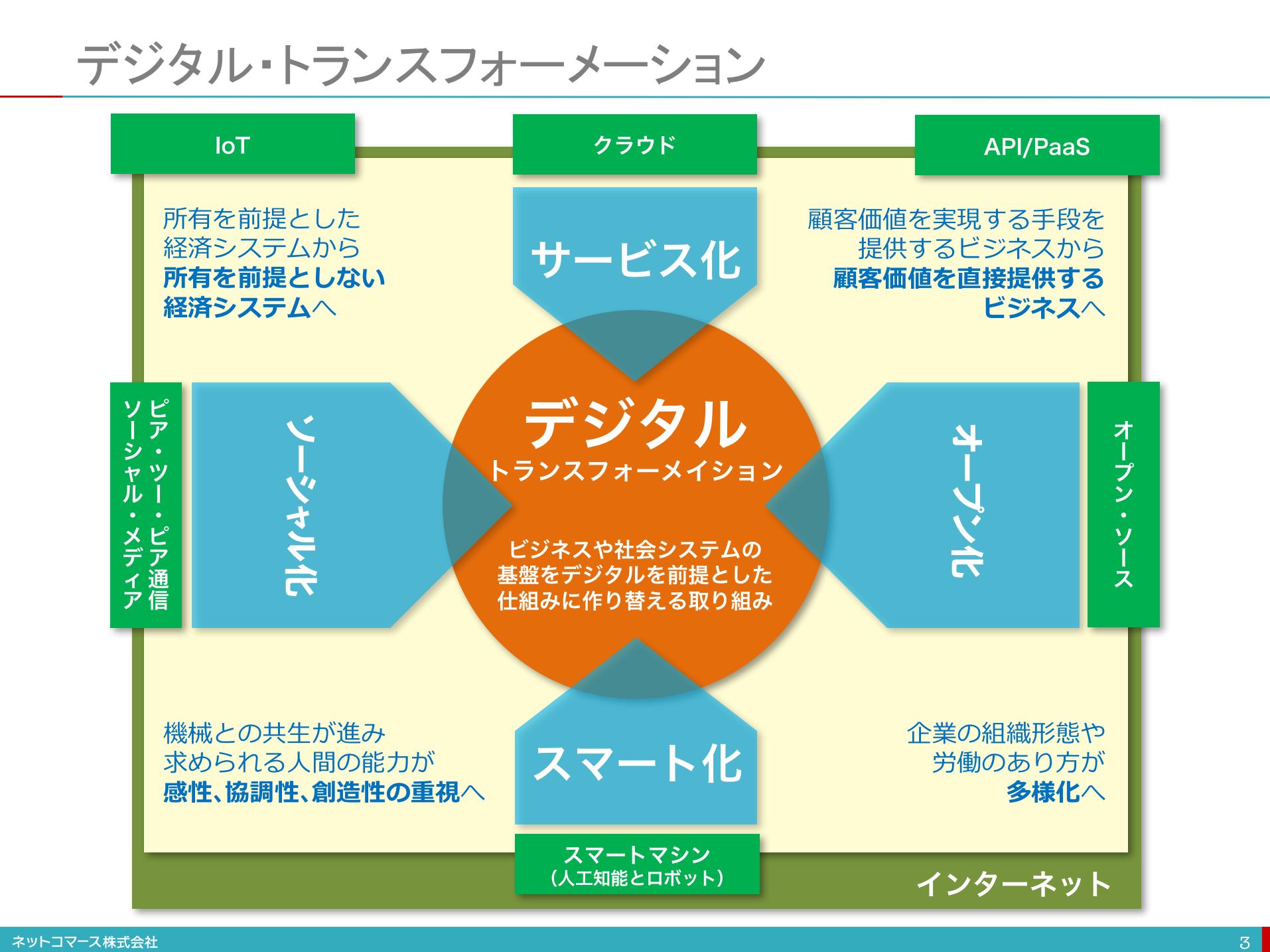 みずほ情報総研 : デジタルトランスフォーメー …
