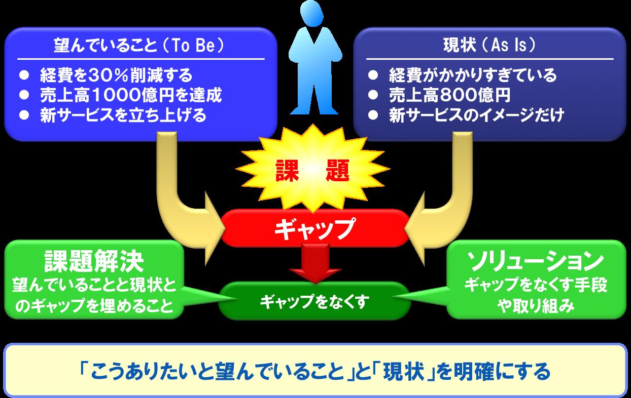 ソリューション営業(1/3)課題と課題発掘とソリューションの ...