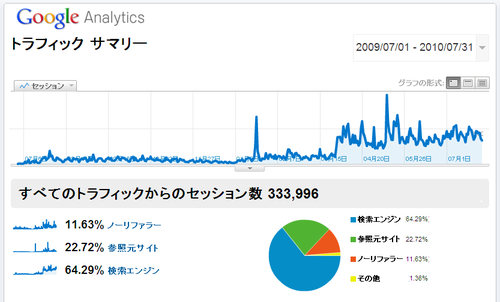 Google_analytics_traffic_summary