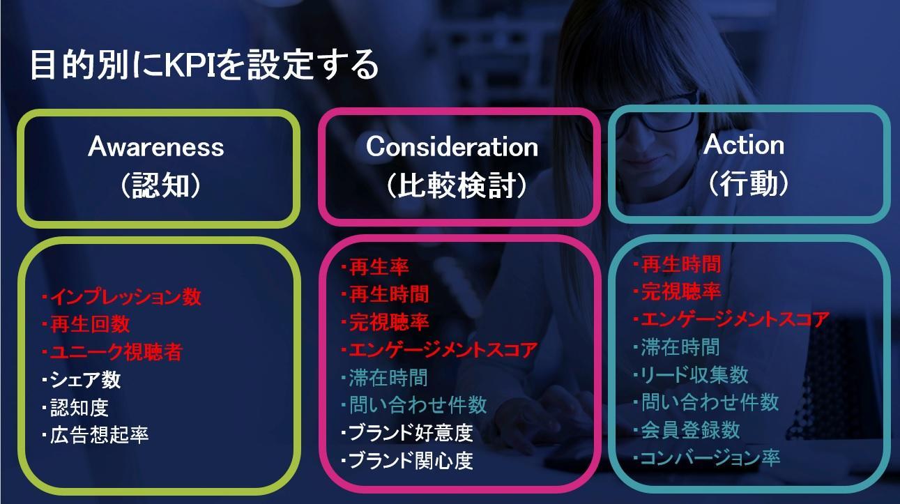 ブライトコーブ動画マーケティング目的別KPI設定.jpg